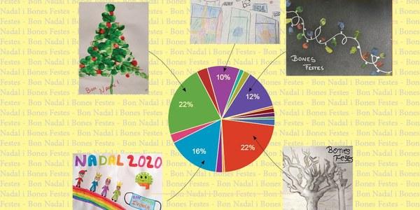 Resultats de les postals de nadal guanyadores.
